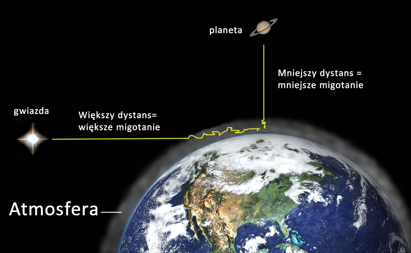 Dlaczego gwiazdy migoczą, a planety nie?